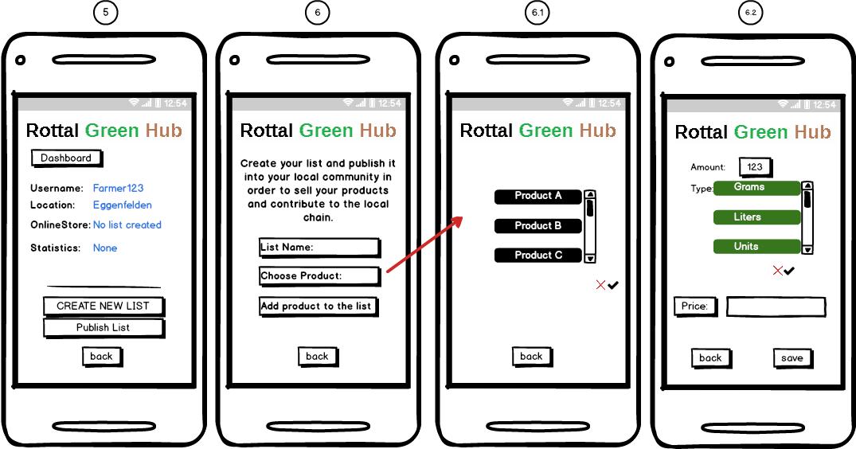 Rottal Green Hub